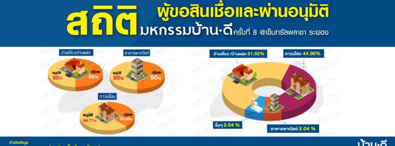 สถิติผู้ขอสินเชื่อและผ่านอนุมัติในงานมหกรรมบ้านดีครั้งที่ 8 @เซ็นทรัลพลาซา ระยอง